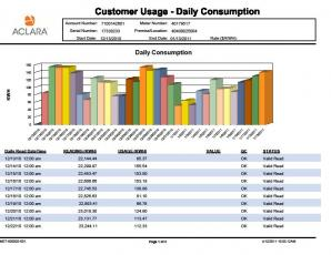 Example of a Customer Power Usage Chart